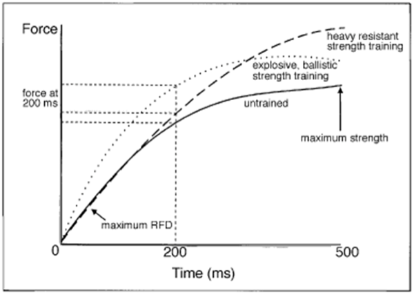 Speed Development Part 3: How to Train to Increase Rate of Force ...